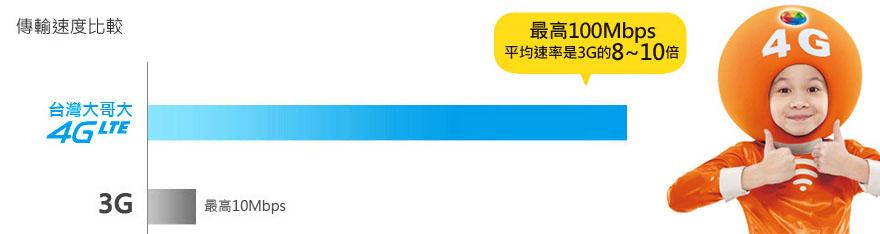 台灣大哥大7日4G無限上網電話卡 台灣大哥大無限上網電話卡預訂 台灣大哥大7日4G不限流量上網卡 台灣大哥大7日無限上網卡購買 台灣大哥大7日4G上網手機卡價格