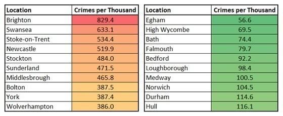 英國留學要註意哪些城市不夠安全